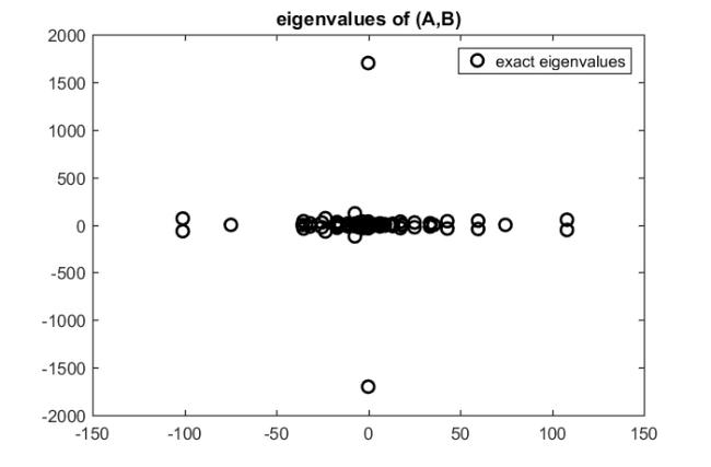 Solving large sparse eigenvalue problems