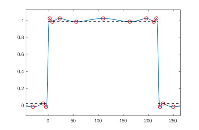 The FEAST algorithm for Hermitian eigenproblems