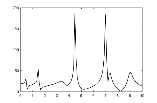 Fitting an artificial frequency response