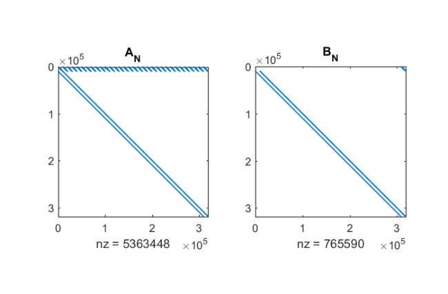 Solving nonlinear eigenvalue problems