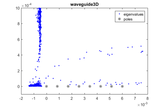 Waveguide example